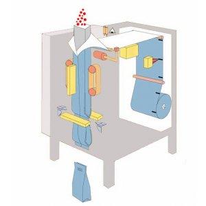 Фасовочно-упаковочное оборудование